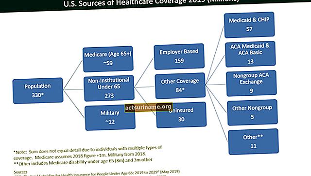 Struttura dell'organizzazione assicurativa sulla vita