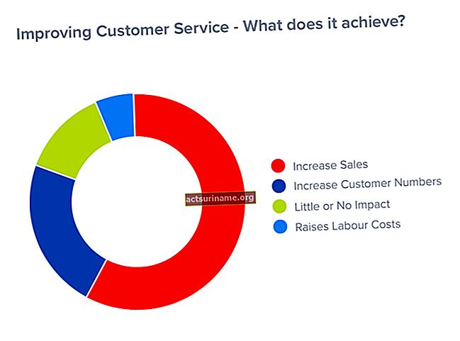 Come garantire un buon servizio clienti
