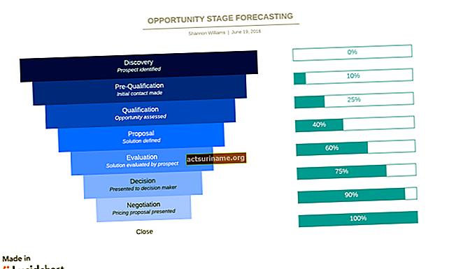 Obiettivi della previsione delle vendite