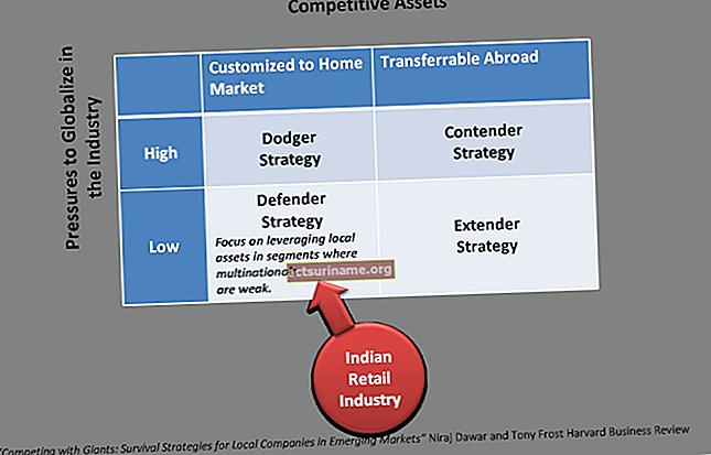 Strategie per superare le minacce nel commercio al dettaglio