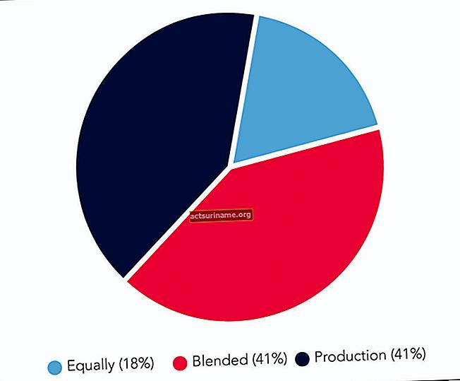 Quando si calcolano le distribuzioni della partnership, è importante il valore di mercato equo?