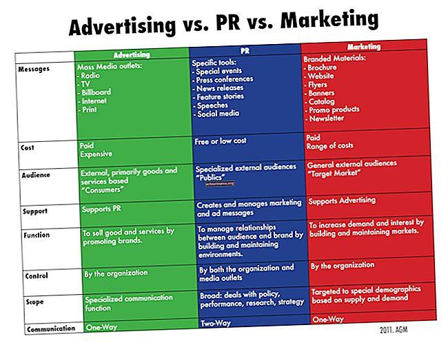 Каква е разликата между маркетингов план и корпоративен план?