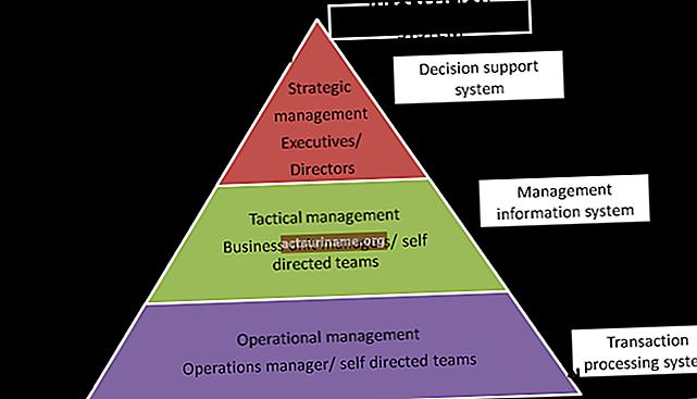Различия между системите за управление на човешките ресурси и информационните системи за човешките ресурси