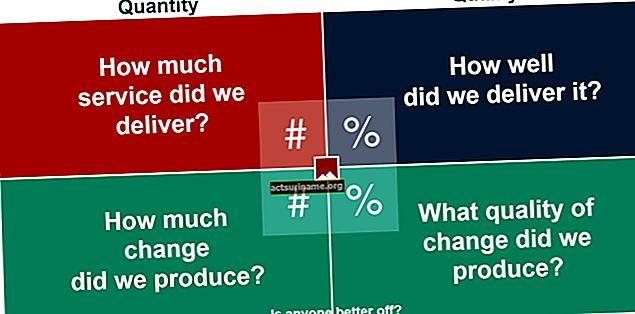 Как да измерим производителността на служителите?